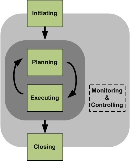 initiation planning executing monitor control closing essay It is accomplished through application and integration of the project management processes of initiation, planning, execution, monitoring, controlling and closing there are nine areas of knowledge defined for project management.